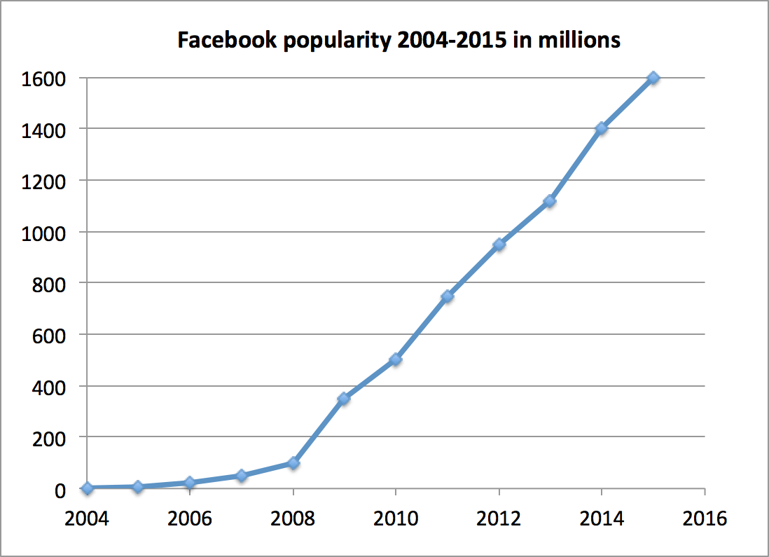 why is facebook popular