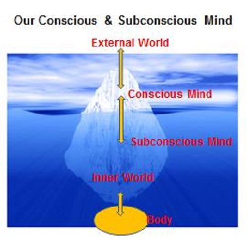 Difference Between Conscious and Subconscious Mind