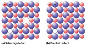 Difference Between Schottky Defect and Frenkel Defect