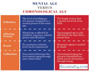 Mental Age VERSUS Chronological Age