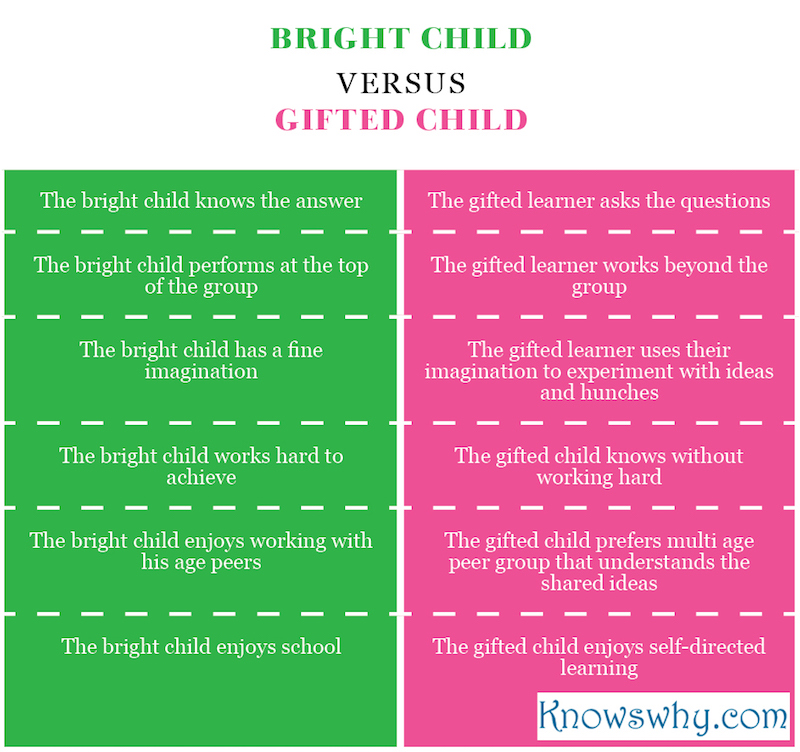 Bright Child VERSUS gifted Child