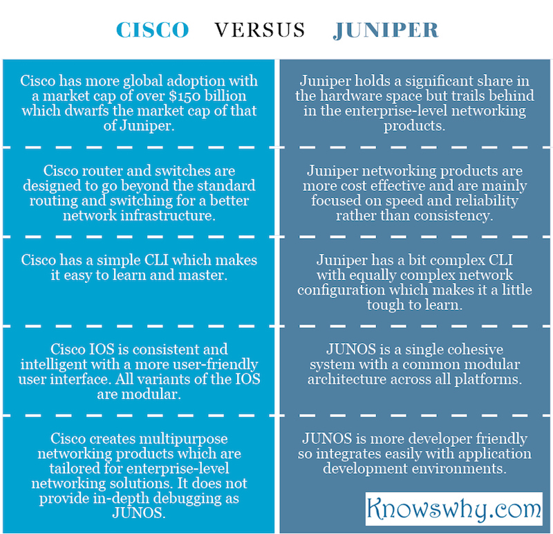 Cisco VERSUS Juniper