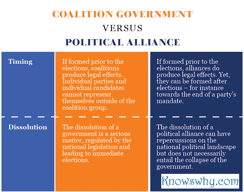 Coalition government VERSUS Political alliance