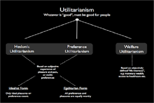 Similarities Between Act Utilitarianism and Ethical Egoism