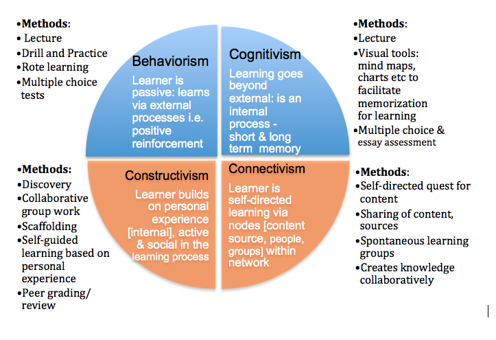 Similarities Between Behaviourism And Constructivism