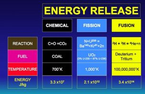 Similarities between Fission and Fusion