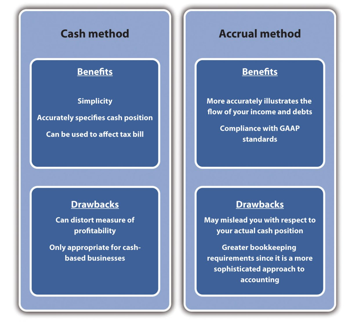 The Difference between Accrual-based Accounting and Cash Based Accounting
