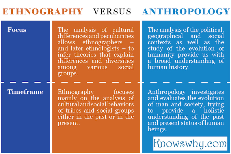 Ethnography VERSUS Anthropology