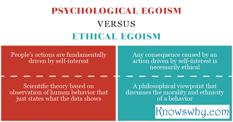 Psychological egoism VERSUS Ethical egoism