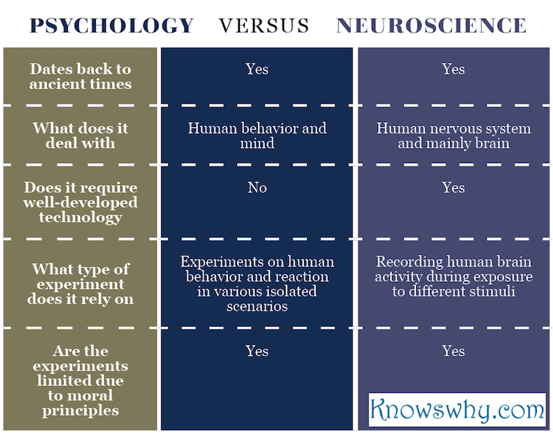 Psychology VERSUS Neuroscience