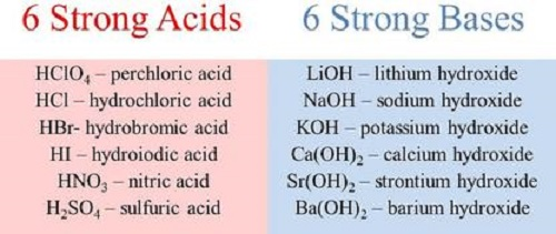 Similarities Between Acids and Bases