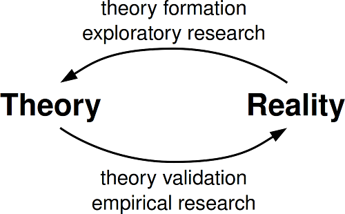 Similarities Between Hypothesis and Theory-1
