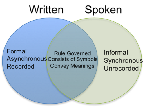 Similarities Between Spoken and Written Language