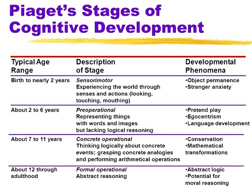 comparison of vygotsky and piaget